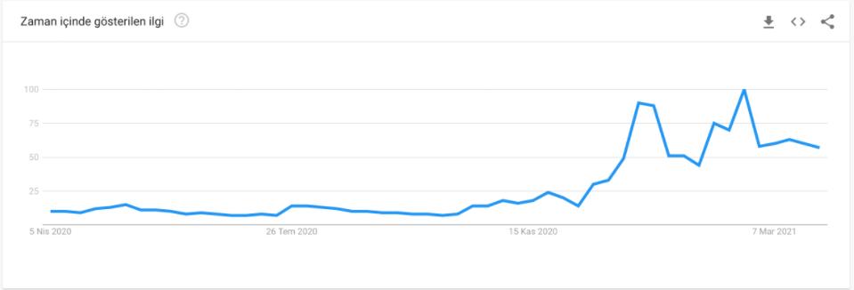 Bittorrent Nedir Google hacmi